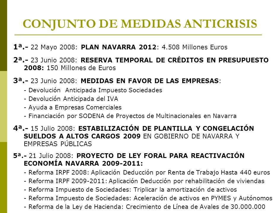 1ª.- 22 Mayo 2008: PLAN NAVARRA 2012: 4.508 Millones Euros 2ª.- 23 Junio 2008: RESERVA TEMPORAL DE CRÉDITOS EN PRESUPUESTO 2008: 150 Millones de Euros 3ª.- 23 Junio 2008: MEDIDAS EN FAVOR DE LAS EMPRESAS: - Devolución Anticipada Impuesto Sociedades - Devolución Anticipada del IVA - Ayuda a Empresas Comerciales - Financiación por SODENA de Proyectos de Multinacionales en Navarra 4ª.- 15 Julio 2008: ESTABILIZACIÓN DE PLANTILLA Y CONGELACIÓN SUELDOS A ALTOS CARGOS 2009 EN GOBIERNO DE NAVARRA Y EMPRESAS PÚBLICAS 5ª.- 21 Julio 2008: PROYECTO DE LEY FORAL PARA REACTIVACIÓN ECONOMÍA NAVARRA 2009-2011: - Reforma IRPF 2008: Aplicación Deducción por Renta de Trabajo Hasta 440 euros - Reforma IRPF 2009-2011: Aplicación Deducción por rehabilitación de viviendas - Reforma Impuesto de Sociedades: Triplicar la amortización de activos - Reforma Impuesto de Sociedades: Aceleración de activos en PYMES y Autónomos - Reforma de la Ley de Hacienda: Crecimiento de Línea de Avales de 30.000.000 CONJUNTO DE MEDIDAS ANTICRISIS