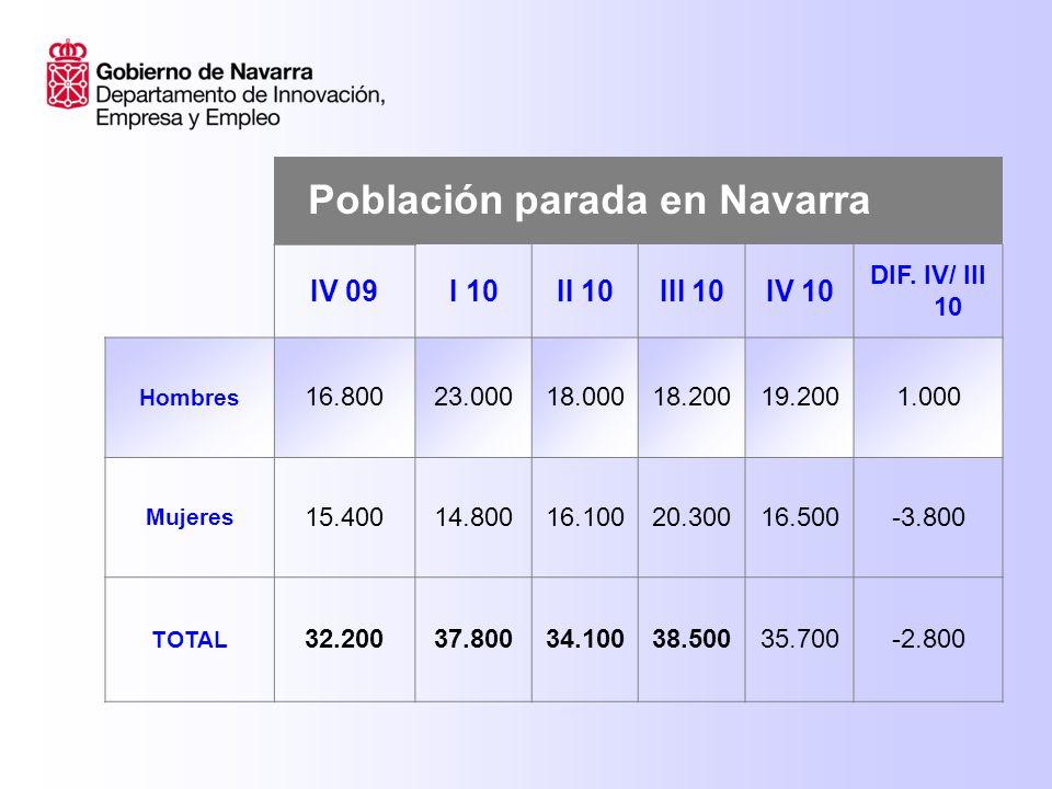 Población parada en Navarra IV 09I 10II 10III 10IV 10 DIF.