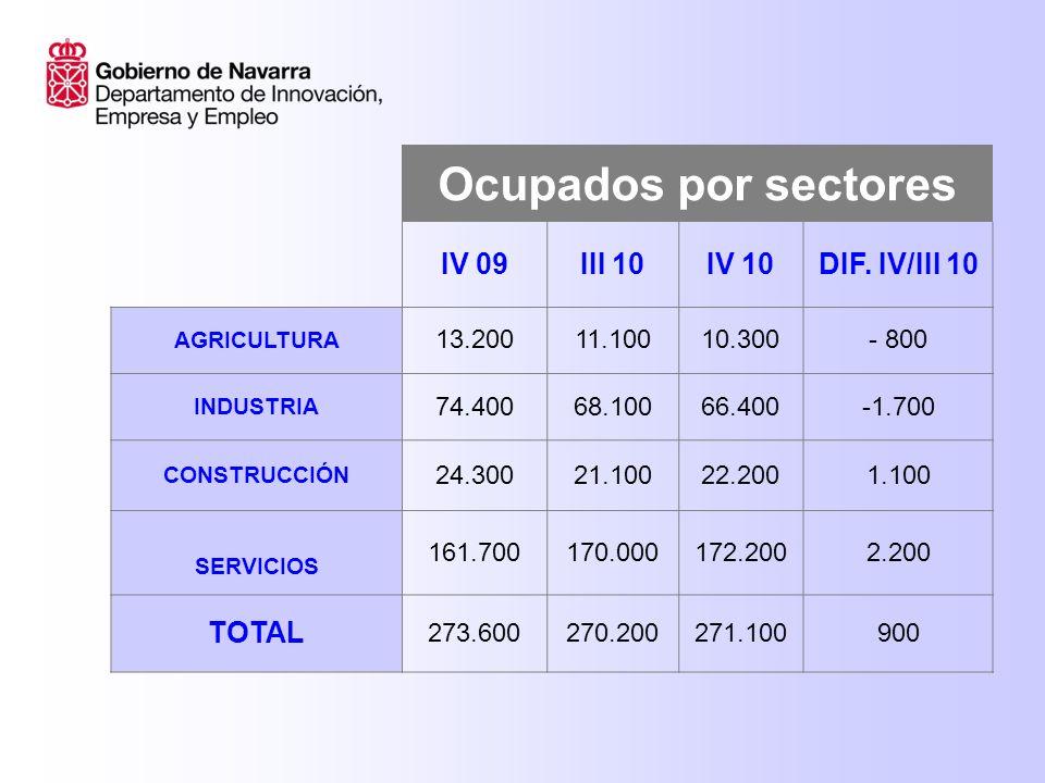 Ocupados por sectores IV 09III 10IV 10DIF.