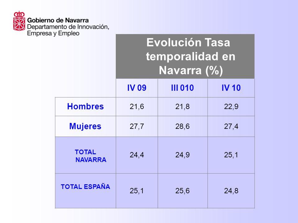 Evolución Tasa temporalidad en Navarra (%) IV 09III 010IV 10 Hombres 21,621,822,9 Mujeres 27,728,627,4 TOTAL NAVARRA 24,424,925,1 TOTAL ESPAÑA 25,125,624,8