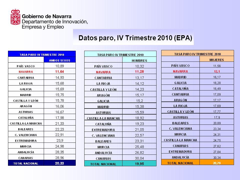EPA IV TRIMESTRE 2010 PARO: 35.700 DATOS IV TRIMESTRE: El paro disminuye en Navarra en -2.800 personas, la mayor bajada de España (7,23%).
