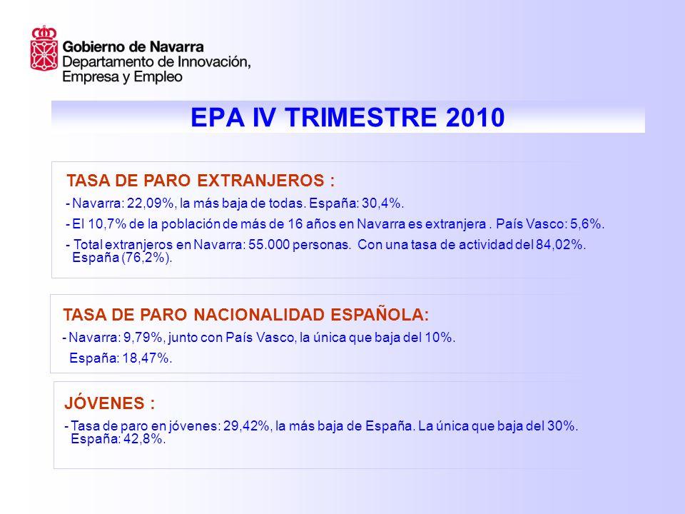 EPA IV TRIMESTRE 2010 TASA DE PARO EXTRANJEROS : -Navarra: 22,09%, la más baja de todas.