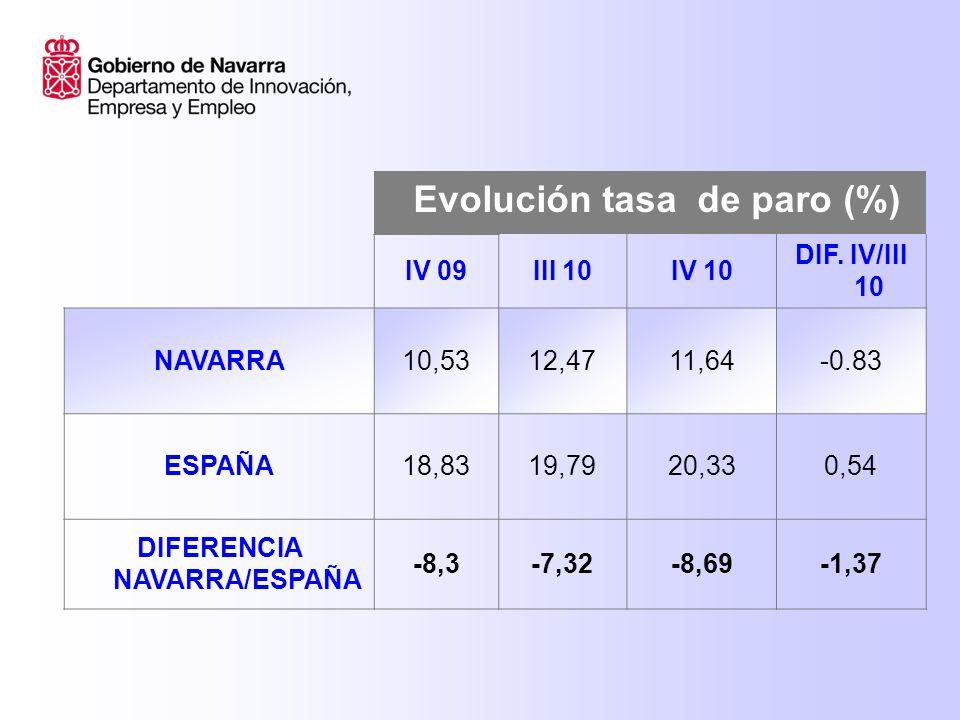 Evolución tasa de paro IV09III 10IV 10 Navarra hombres 9,8310,5611,28 España hombres 18,6419,2919,95 Navarra mujeres 11,4114,8812,10 España mujeres19,0720,4020,79