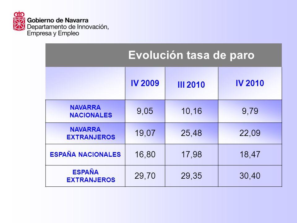 Evolución tasa de paro IV 2009 III 2010 IV 2010 NAVARRA NACIONALES 9,0510,169,79 NAVARRA EXTRANJEROS 19,0725,4822,09 ESPAÑA NACIONALES 16,8017,9818,47 ESPAÑA EXTRANJEROS 29,7029,3530,40