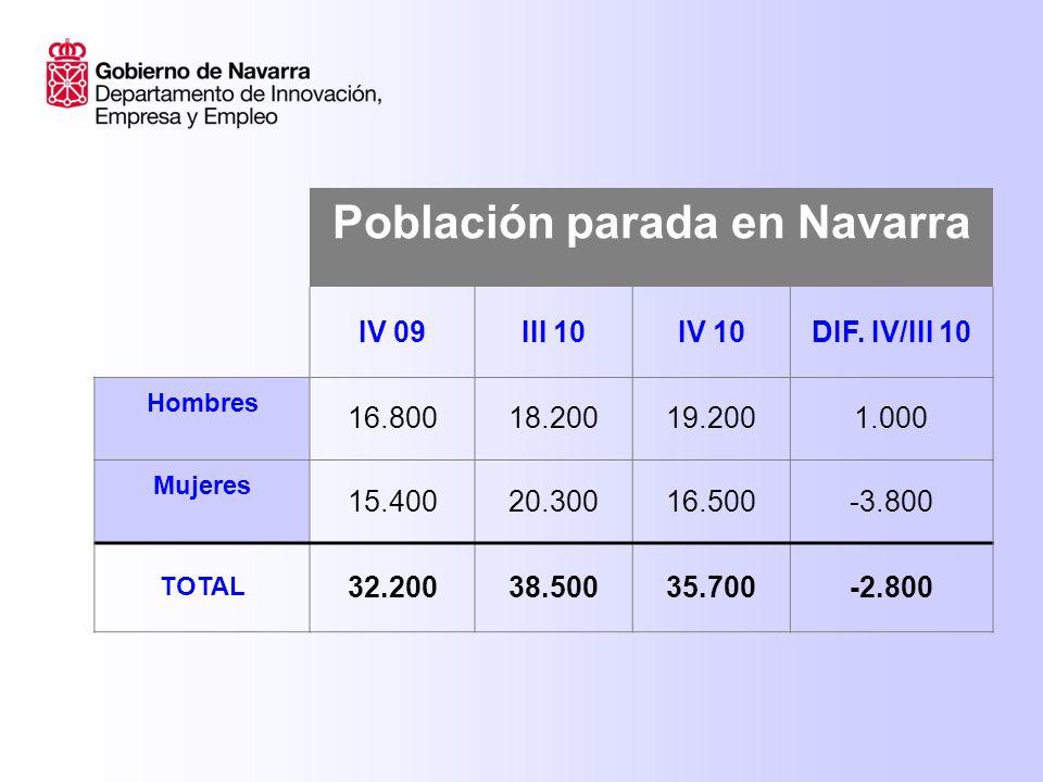 TASA DE PARO NAVARRAESPAÑA DIFERENCIA NAV/ESP IV 20074,27%8,60%- 4,33 puntos IV 20088,12%13,91%-5,79 puntos IV 200910,53%18,83%-8,3 puntos IV 201011,64%20,33%-8,69 puntos