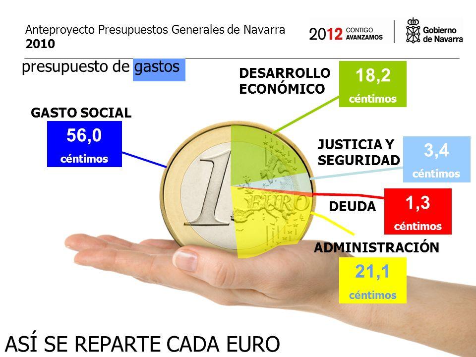 Anteproyecto Presupuestos Generales de Navarra 2010 GASTO SOCIAL presupuesto de gastos DESARROLLO ECONÓMICO JUSTICIA Y SEGURIDAD DEUDA ADMINISTRACIÓN 21,1 céntimos ASÍ SE REPARTE CADA EURO 1,3 céntimos 56,0 céntimos 3,4 céntimos 18,2 céntimos