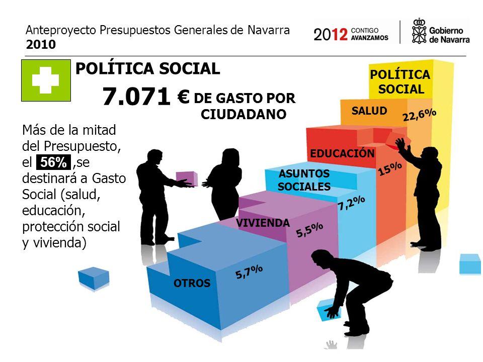 Anteproyecto Presupuestos Generales de Navarra 2010 SALUD EDUCACIÓN ASUNTOS SOCIALES VIVIENDA OTROS 22,6% 7,2% 5,5% 5,7% 15% POLÍTICA SOCIAL 7.071 POLÍTICA SOCIAL DE GASTO POR Más de la mitad del Presupuesto, el 56%,se destinará a Gasto Social (salud, educación, protección social y vivienda) 56% CIUDADANO
