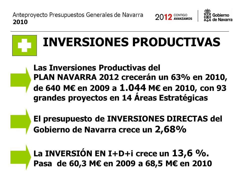 INVERSIONES PRODUCTIVAS El presupuesto de INVERSIONES DIRECTAS del Gobierno de Navarra crece un 2,68% Las Inversiones Productivas del PLAN NAVARRA 2012 crecerán un 63% en 2010, de 640 M en 2009 a 1.044 M en 2010, con 93 grandes proyectos en 14 Áreas Estratégicas La INVERSIÓN EN I+D+i crece un 13,6 %.