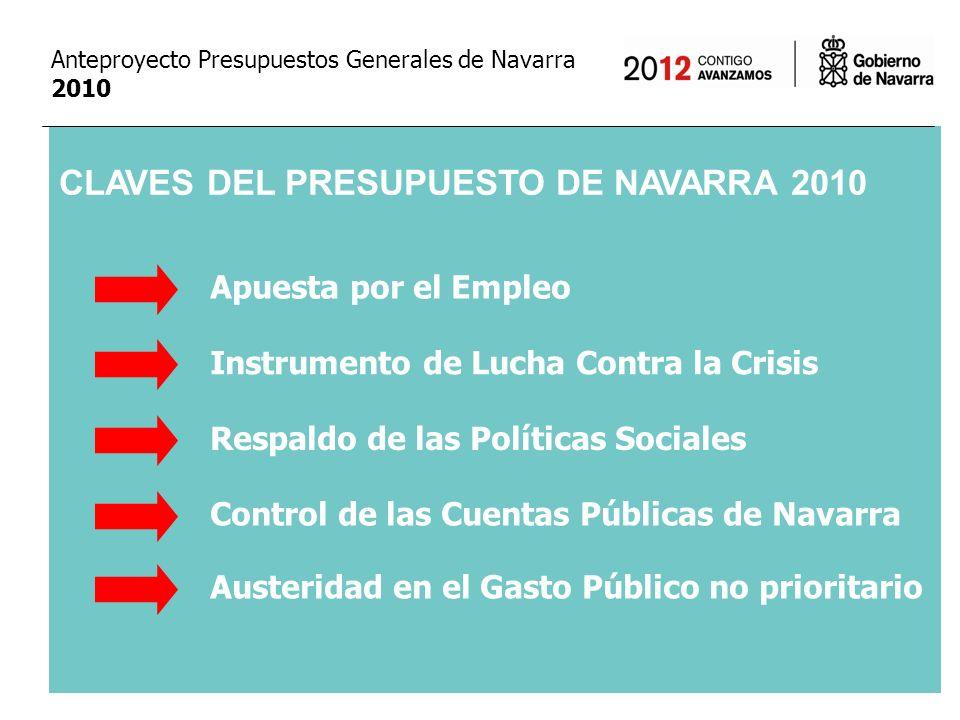 Recaudación Fiscal Real Importe del Presupuesto de Navarra (Sin Gastos Fiscales) EVOLUCIÓN DE LOS INGRESOS FISCALES Y PRESUPUESTO DE NAVARRA 2003-2010 2003 Anteproyecto Presupuestos Generales de Navarra 2010 2.000 3.000 4.000 2.440 2.684 2.600 2.789 2.890 2.917 3.305 3.134 3.560 3.520 3.878 3.150 3.859 3.050 3.980 3.050 200420052006200720082009 (p) 2010 (p)