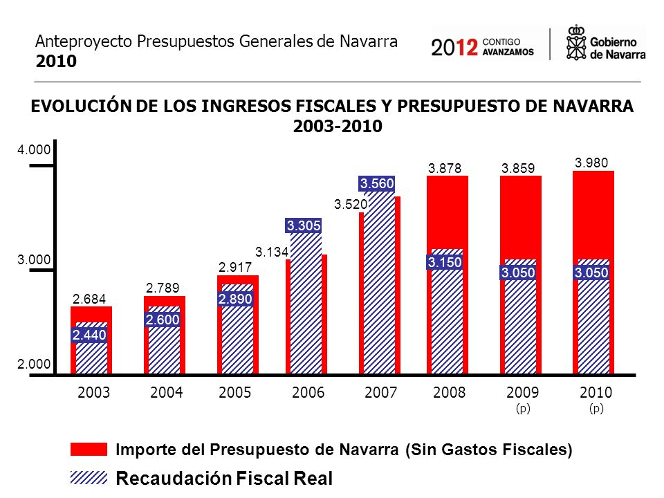 MAYORES IMPUESTOS EN NAVARRA, REPLICANDO LA SUBIDA DEL ESTADO MENORES INGRESOS FISCALES DEL ESTADO-APORTACIÓN APLICACIÓN EN EL ANTEPROYECTO PRESUPUESTOS 2010 REPERCUSIÓN REAL SUBIDA DE IMPUESTOS 78,7 Retirada de los 400/440 euros Coste de las 14 Nuevas Medidas Fiscales de Navarra Reducción del Déficit Presupuestario (40%) Mayor Gasto del Presupuesto TOTAL APLICACIÓN AL PRESUPUESTO 78,7 Impuesto sobre el Ahorro y el Capital Subida del IVA a partir del 1 de Julio 70,0 10,0 38,3 118,3 -39,6 30,0 18,7 Anteproyecto Presupuestos Generales de Navarra 2010 M Medidas Económicas (60%):