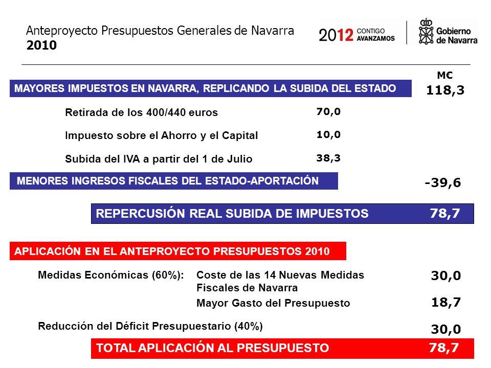 MEDIDAS ANTICRISIS Empleo social protegido Se incrementan en un 25% hasta 37,3 M en 2010, frente a los 29,9 M de 2009 Apoyo al Sector Turístico Impulso a la Rehabilitación de Viviendas Paquete de Medidas de Innovación, Empresa y Empleo: Planes Renove Fomento de la Contratación y el Empleo Formación de Desempleados Centros Especiales de Empleo Otros Anteproyecto Presupuestos Generales de Navarra 2010 37,3 M