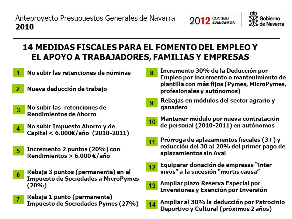14 MEDIDAS FISCALES PARA EL FOMENTO DEL EMPLEO Y EL APOYO A TRABAJADORES, FAMILIAS Y EMPRESAS No subir las retenciones de nóminas Anteproyecto Presupuestos Generales de Navarra 2010 Nueva deducción de trabajo No subir las retenciones de Rendimientos de Ahorro No subir Impuesto Ahorro y de Capital < 6.000/año (2010-2011) Incremento 2 puntos (20%) con Rendimientos > 6.000 /año Rebaja 3 puntos (permanente) en el Impuesto de Sociedades a MicroPymes (20%) Rebaja 1 punto (permanente) Impuesto de Sociedades Pymes (27%) Incremento 30% de la Deducción por Empleo por incremento o mantenimiento de plantilla con más fijos (Pymes, MicroPymes, profesionales y autónomos) Rebajas en módulos del sector agrario y ganadero Mantener módulo por nueva contratación de personal (2010-2011) en autónomos Prórroga de aplazamientos fiscales (3+) y reducción del 30 al 20% del primer pago de aplazamientos sin Aval Ampliar plazo Reserva Especial por Inversiones y Exención por Inversión Equiparar donación de empresas inter vivos a la sucesión mortis causa Ampliar al 30% la deducción por Patrocinio Deportivo y Cultural (próximos 2 años) 1 3 4 5 6 7 8 10 11 12 13 14 2 9