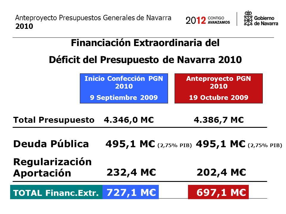 presupuestos por el empleo y las personas 4.386,73 M Presupuestos Generales de Navarra 2010 Anteproyecto 19 octubre 2009