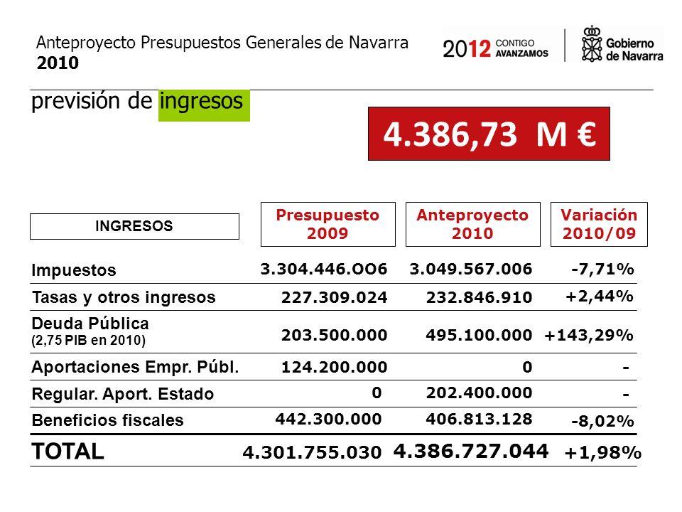 Personal Variación 2010/09 Anteproyecto 2010 GASTOS POR CAPÍTULOS 4.386,73 M Presupuesto 2009 Gastos Corrientes Inversiones Directas Transf.