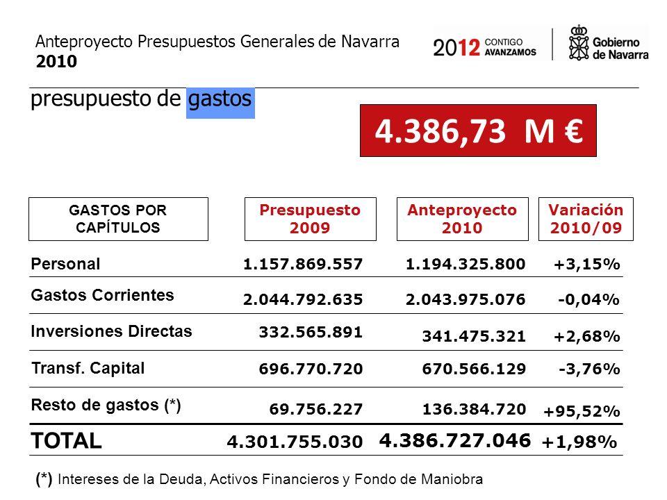 Anteproyecto 2010 Gastos por Departamentos (Sin incluir gastos fiscales, ni Dpto.
