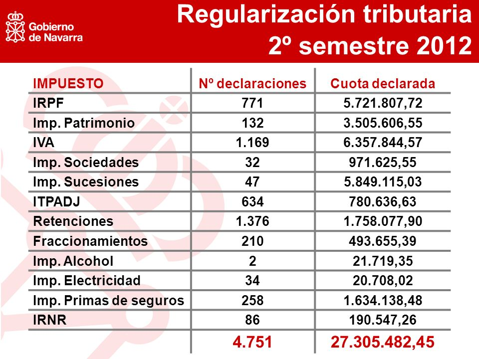 Regularización tributaria 2º semestre 2012 IMPUESTONº declaracionesCuota declarada IRPF7715.721.807,72 Imp.