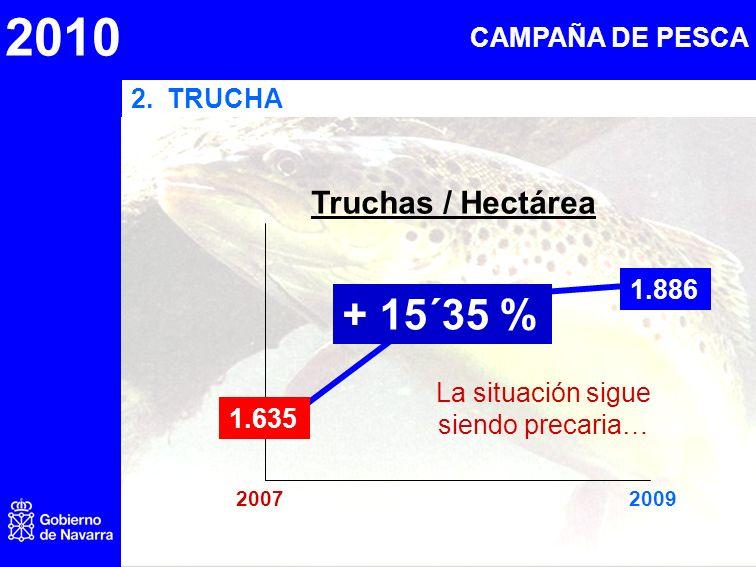 2010 2.TRUCHA 20072009 + 15´35 % 1.886 Truchas / Hectárea 1.635 La situación sigue siendo precaria… CAMPAÑA DE PESCA