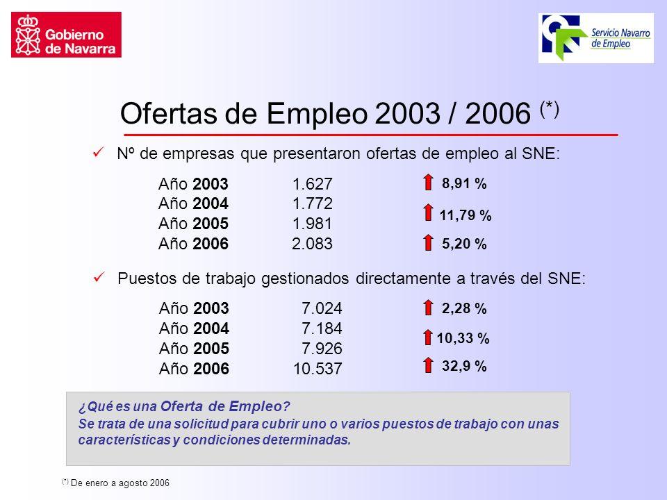 Ofertas de Empleo 2003 / 2006 (*) Nº de empresas que presentaron ofertas de empleo al SNE: Año 2003 1.627 Año 20041.772 Año 20051.981 Año 20062.083 8,91 % Puestos de trabajo gestionados directamente a través del SNE: Año 2003 7.024 Año 2004 7.184 Año 2005 7.926 Año 200610.537 ¿Qué es una Oferta de Empleo .