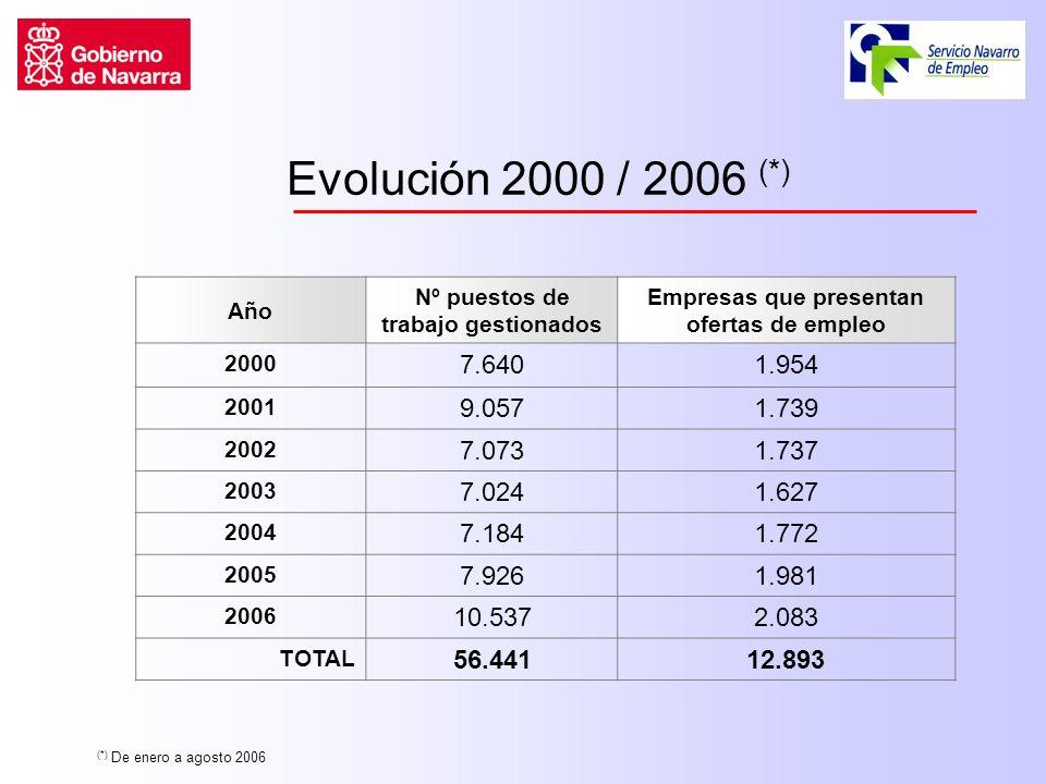 Evolución 2000 / 2006 (*) Año Nº puestos de trabajo gestionados Empresas que presentan ofertas de empleo 2000 7.6401.954 2001 9.0571.739 2002 7.0731.737 2003 7.0241.627 2004 7.1841.772 2005 7.9261.981 2006 10.5372.083 TOTAL 56.44112.893 (*) De enero a agosto 2006