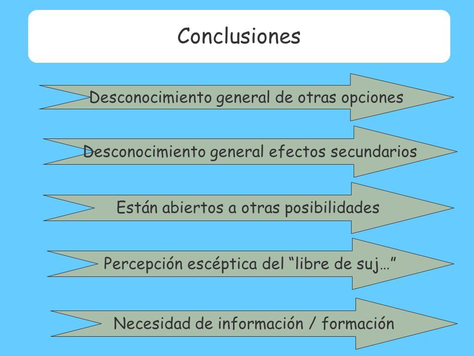 Desconocimiento general de otras opciones Desconocimiento general efectos secundarios Están abiertos a otras posibilidades Conclusiones Percepción escéptica del libre de suj… Necesidad de información / formación