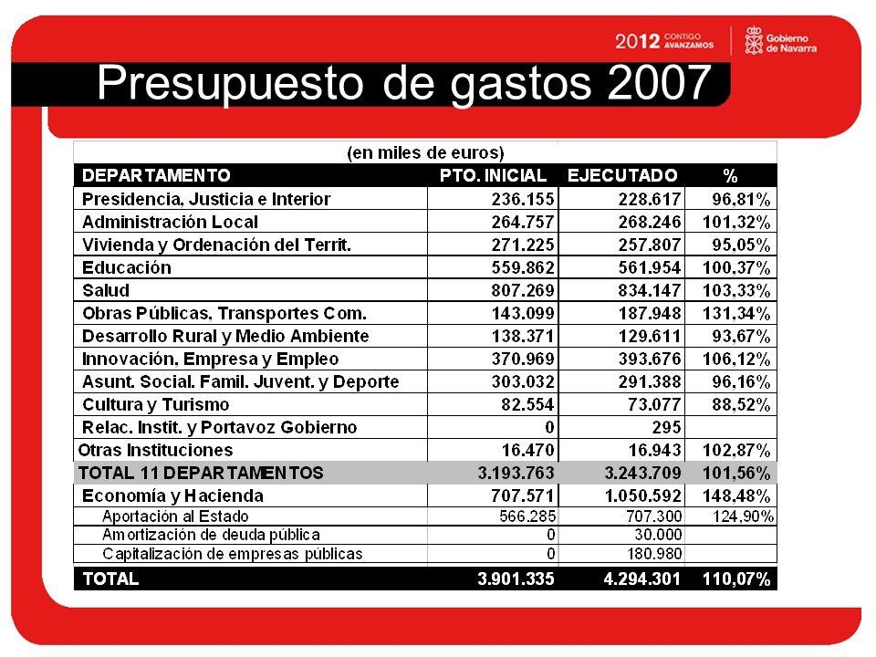 Presupuesto de gastos 2007