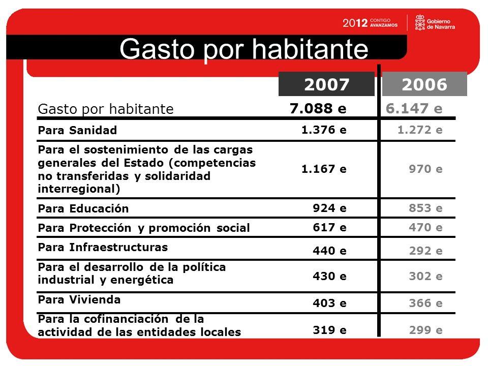 Gasto por habitante Para Sanidad Para el sostenimiento de las cargas generales del Estado (competencias no transferidas y solidaridad interregional) P