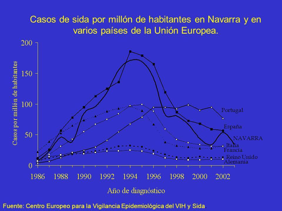 Casos de sida por millón de habitantes en Navarra y en varios países de la Unión Europea. España Portugal Italia Francia Reino Unido Alemania Fuente: