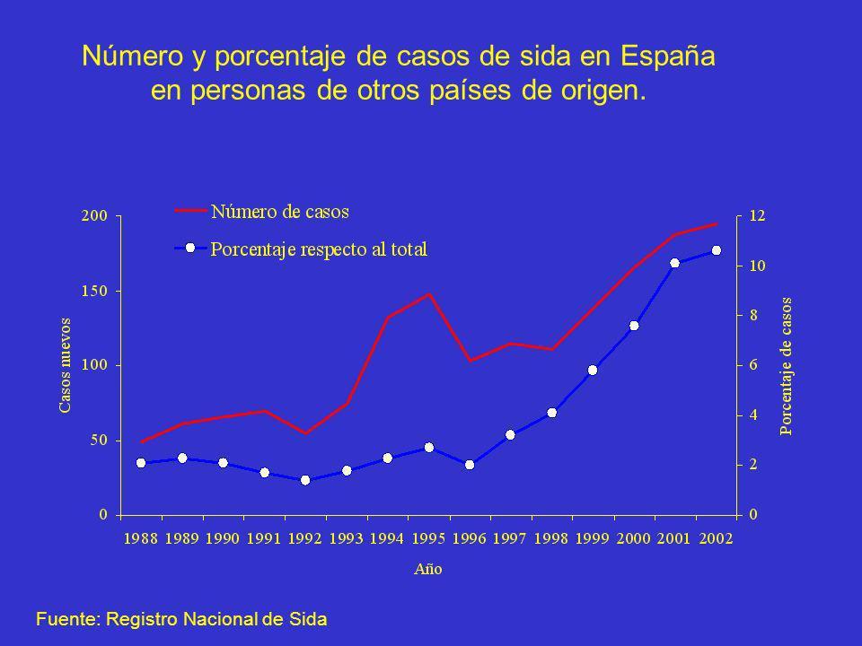 Número y porcentaje de casos de sida en España en personas de otros países de origen. Fuente: Registro Nacional de Sida