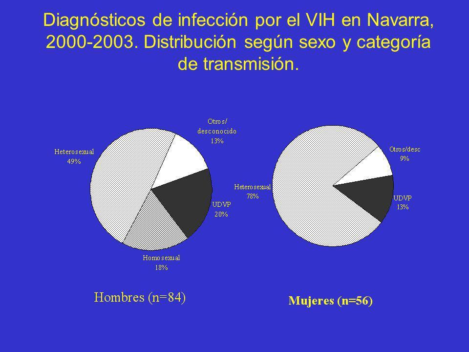 Diagnósticos de infección por el VIH en Navarra, 2000-2003. Distribución según sexo y categoría de transmisión.