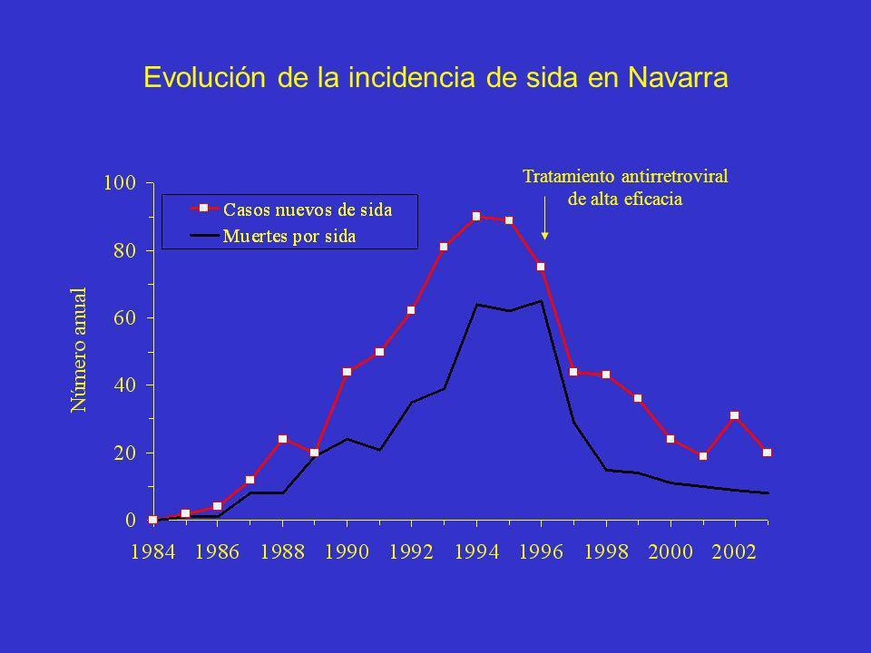 Evolución de la incidencia de sida en Navarra Tratamiento antirretroviral de alta eficacia