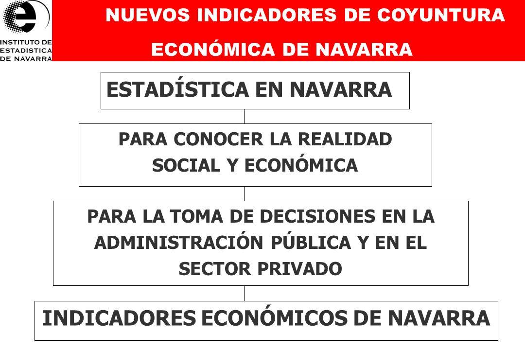 El Instituto de Estadística de Navarra (IEN) realiza una media de 350 operaciones al año TERMINANDO EL III PLAN DE ESTADÍSTICA DE NAVARRA Desde 1999 se ha duplicado el número de operaciones estadísticas I Plan de Estadística (1999-2002): 198 operaciones II Plan de Estadística (2003-2006): 311 operaciones III Plan de Estadística (2007-2010): 408 operaciones
