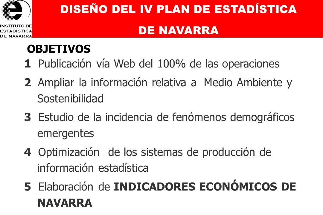NUEVOS INDICADORES DE COYUNTURA ECONÓMICA DE NAVARRA Datos semanales de Coyuntura Económica de Navarra
