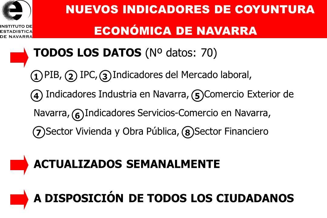 NUEVOS INDICADORES DE COYUNTURA ECONÓMICA DE NAVARRA