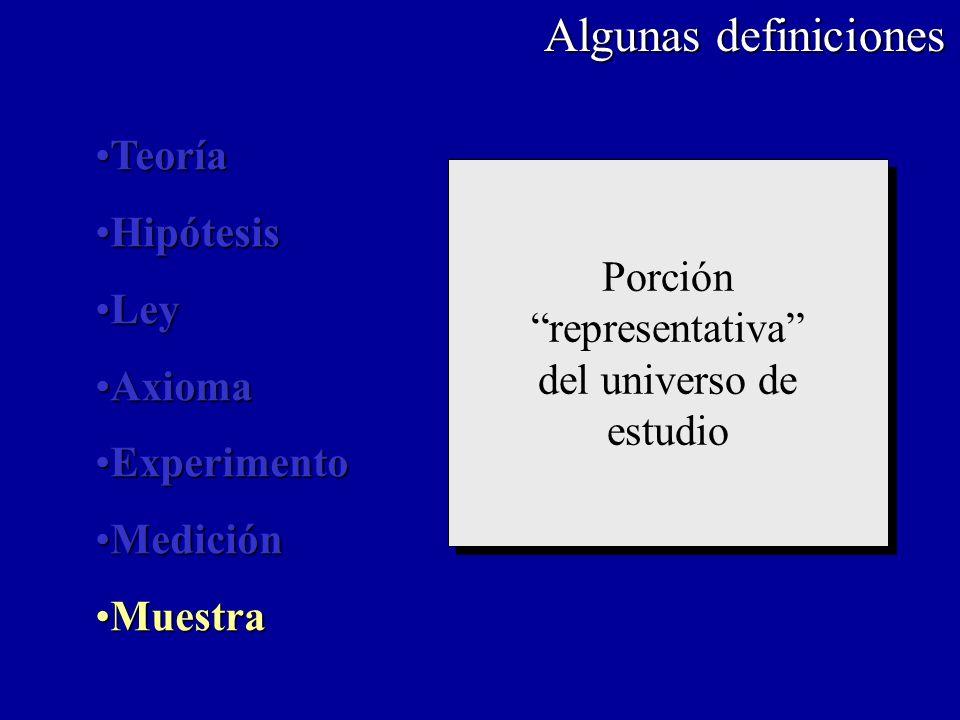 Algunas definiciones Porción representativa del universo de estudio Porción representativa del universo de estudio TeoríaTeoría HipótesisHipótesis Ley