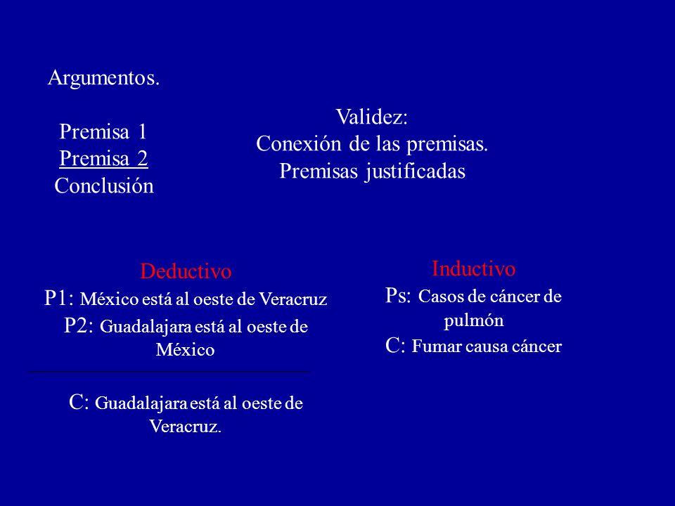 Argumentos. Premisa 1 Premisa 2 Conclusión Deductivo P1: México está al oeste de Veracruz P2: Guadalajara está al oeste de México C: Guadalajara está