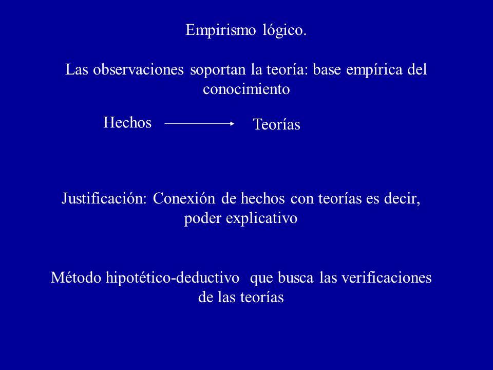 Empirismo lógico. Las observaciones soportan la teoría: base empírica del conocimiento Hechos Teorías Justificación: Conexión de hechos con teorías es