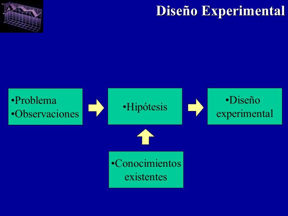 Problema Observaciones Hipótesis Diseño experimental Conocimientos existentes Diseño Experimental