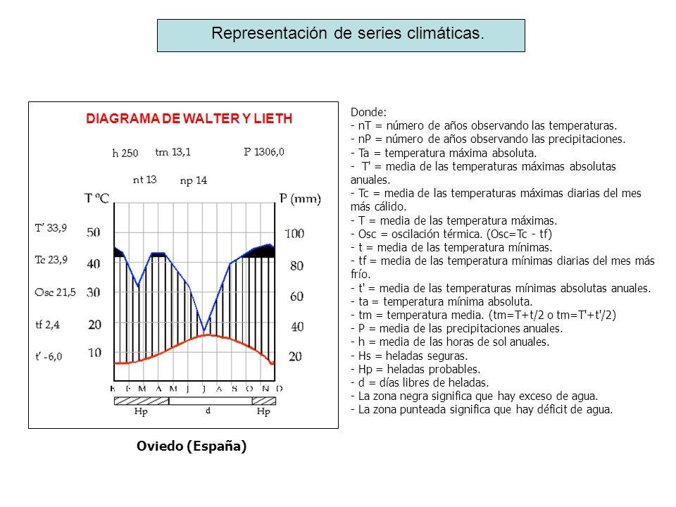 Representación de series climáticas. Donde: - nT = número de años observando las temperaturas. - nP = número de años observando las precipitaciones. -