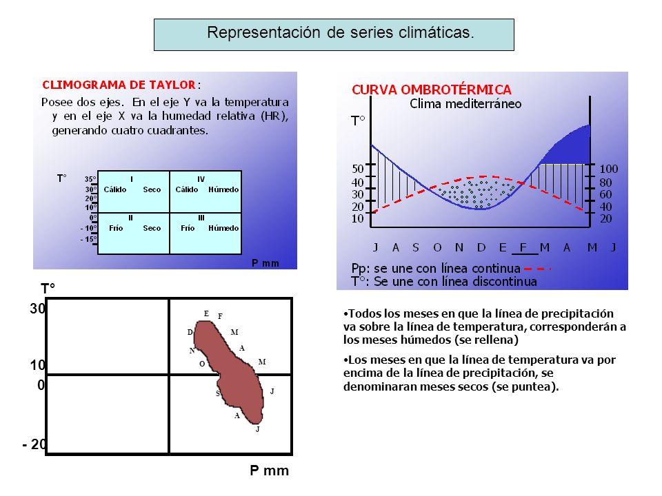 Representación de series climáticas. Todos los meses en que la línea de precipitación va sobre la línea de temperatura, corresponderán a los meses húm