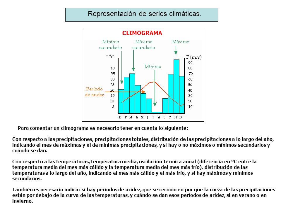 Representación de series climáticas. CLIMOGRAMA Para comentar un climograma es necesario tener en cuenta lo siguiente: Con respecto a las precipitacio