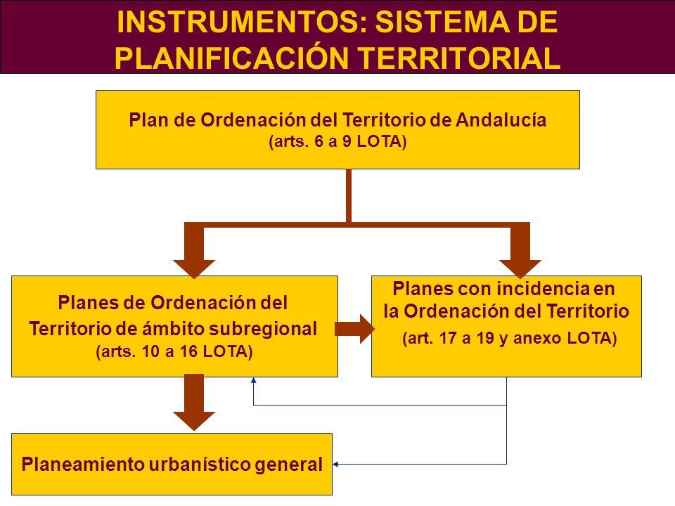INSTRUMENTOS: SISTEMA DE PLANIFICACIÓN TERRITORIAL Plan de Ordenación del Territorio de Andalucía (arts. 6 a 9 LOTA) Planes de Ordenación del Territor