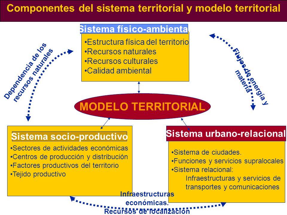 Componentes del sistema territorial y modelo territorial Estructura física del territorio Recursos naturales Recursos culturales Calidad ambiental Sis