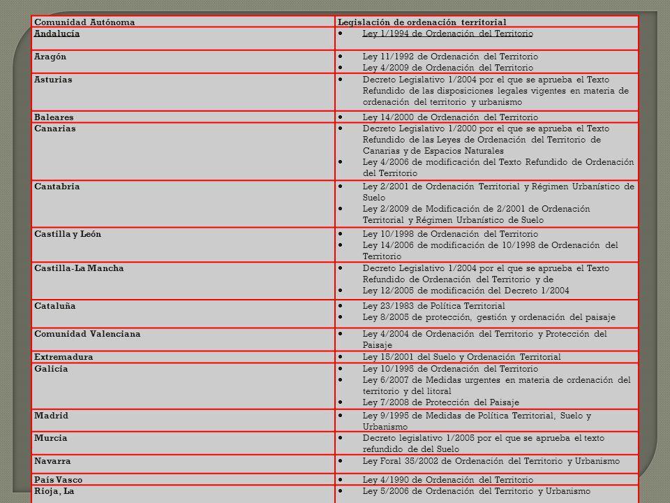 Comunidad AutónomaLegislación de ordenación territorial Andalucía Ley 1/1994 de Ordenación del Territorio Aragón Ley 11/1992 de Ordenación del Territo