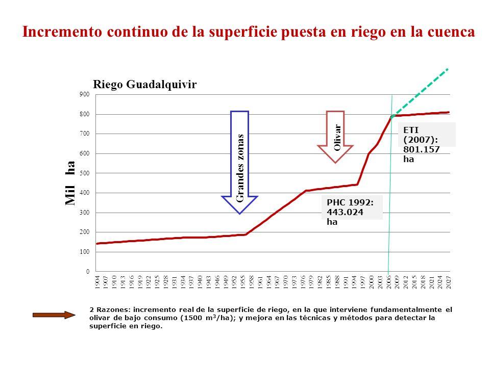Incremento continuo de la superficie puesta en riego en la cuenca Grandes zonas Olivar 2 Razones: incremento real de la superficie de riego, en la que