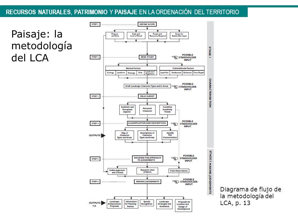 RECURSOS NATURALES, PATRIMONIO Y PAISAJE EN LA ORDENACIÓN DEL TERRITORIO Paisaje: la metodología del LCA Diagrama de flujo de la metodología del LCA,