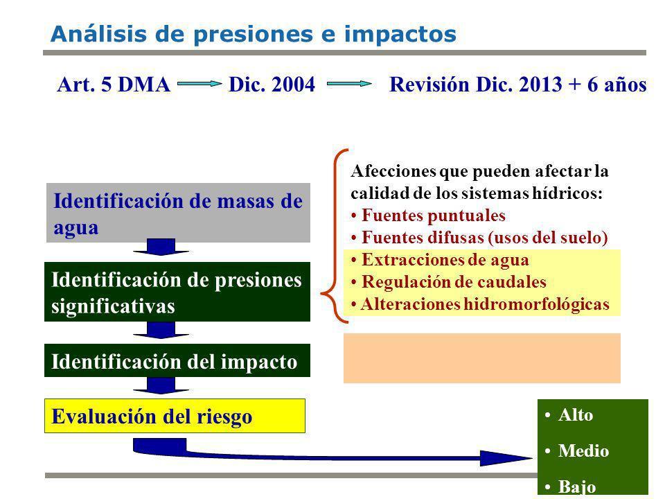 1 2000 2003 Transposición de la Directiva Delimitación D.H Autoridades competentes 2004 Caracterización D.H.