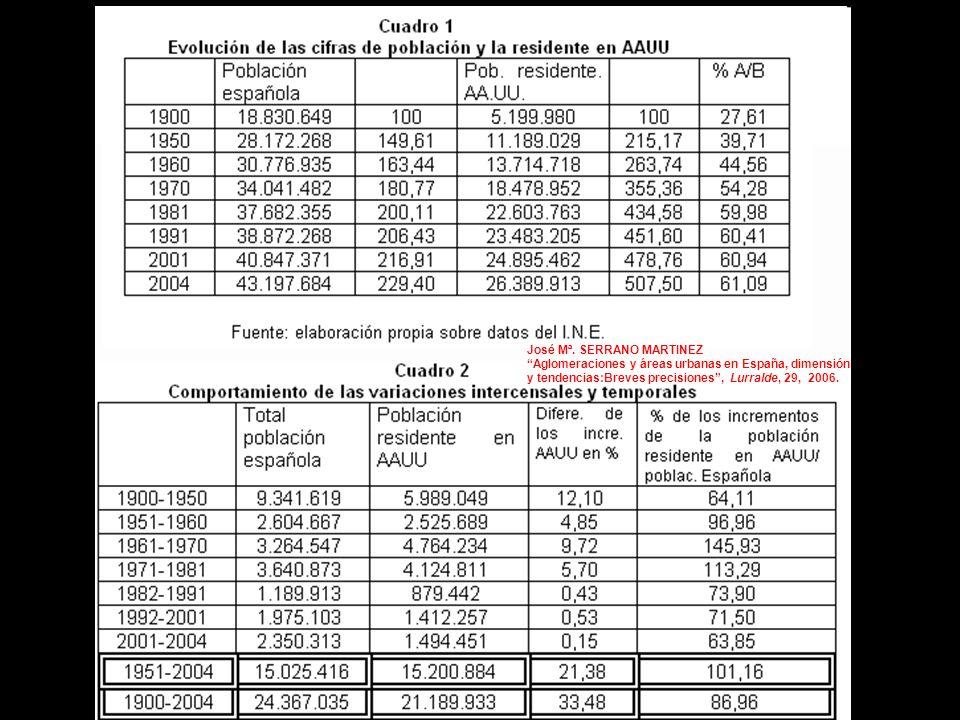 José Mª. SERRANO MARTINEZ Aglomeraciones y áreas urbanas en España, dimensión y tendencias:Breves precisiones, Lurralde, 29, 2006.