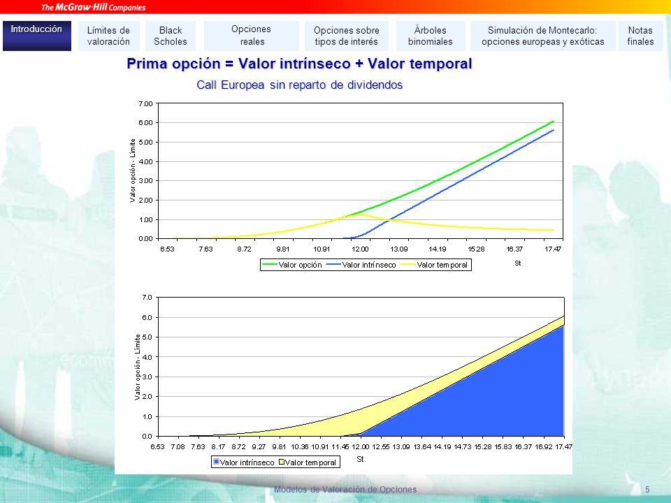 Modelos de Valoración de Opciones5 Prima opción = Valor intrínseco + Valor temporal Call Europea sin reparto de dividendos Límites de valoración Black