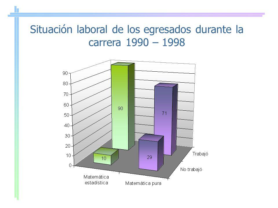 Situación laboral de los egresados durante la carrera 1990 – 1998