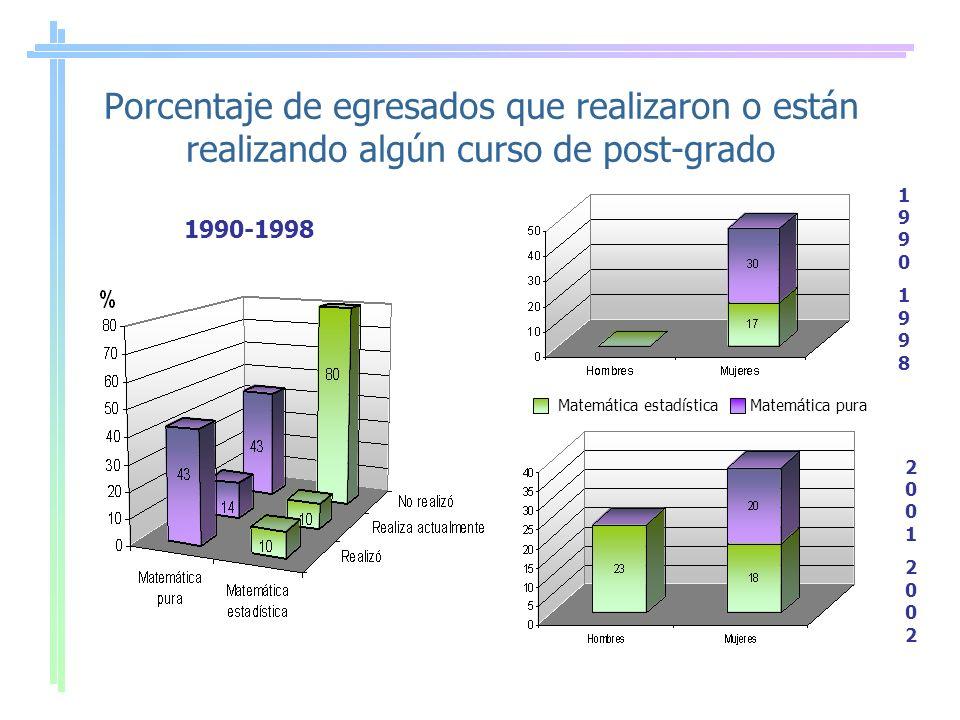 Porcentaje de egresados que realizaron o están realizando algún curso de post-grado 1990-1998 1990199819901998 2001200220012002 Matemática estadísticaMatemática pura